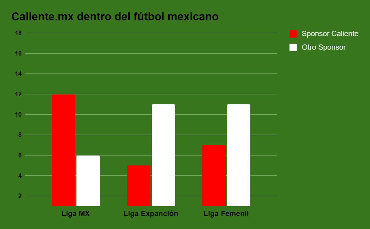 Gráfica caliente México